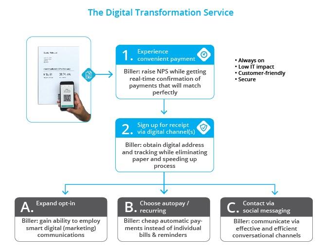 Digital Adoption Service infographic-01
